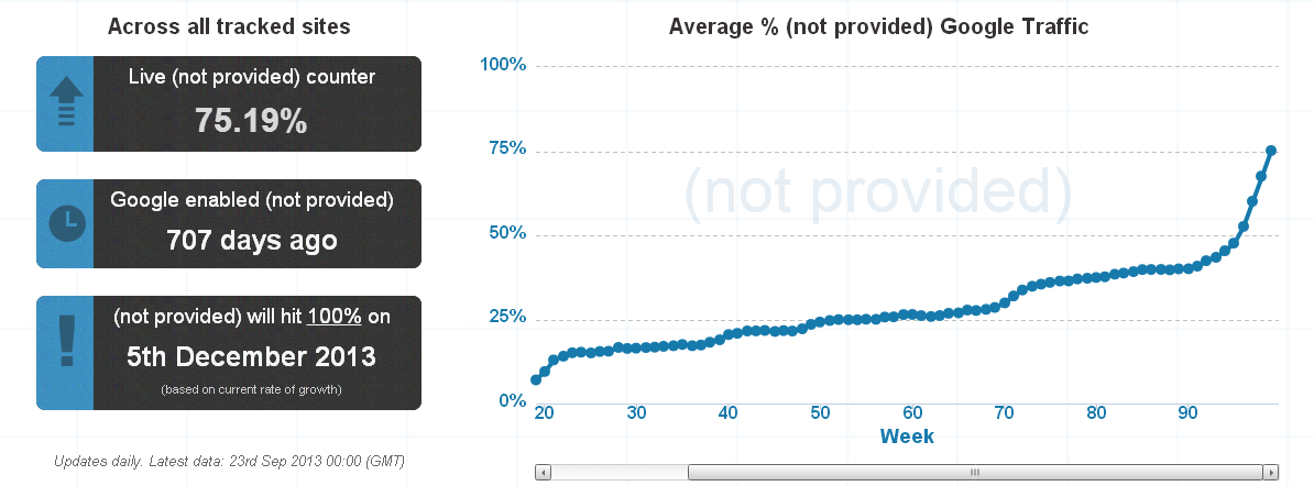 Not Provided Count - Charting the rise of (not provided) in Google Analytics